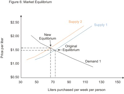 What is a Supply And Demand Curve Basic Supply And Demand Curve